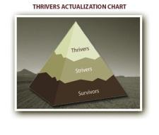 thriving